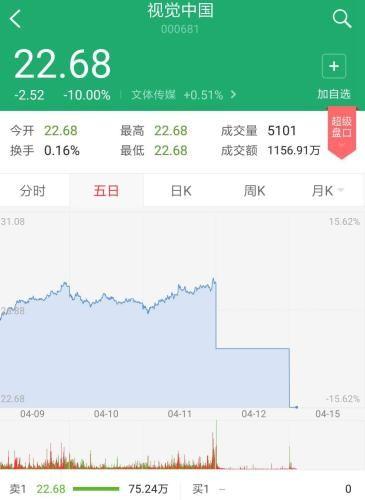 视觉中国股价再次跌停 市值蒸发超37亿元