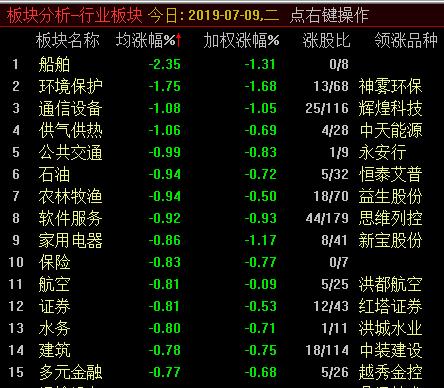 沪指半日跌0.57% 人造肉、租购同权概念领跌两市