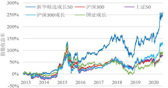 新华精选成长50指数与同类型指数收益率比较(截止到2020年8月31日)。