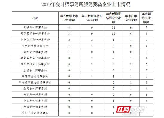 2020年会计师事务所服务湖南省企业上市情况。数据来源:资本市场处