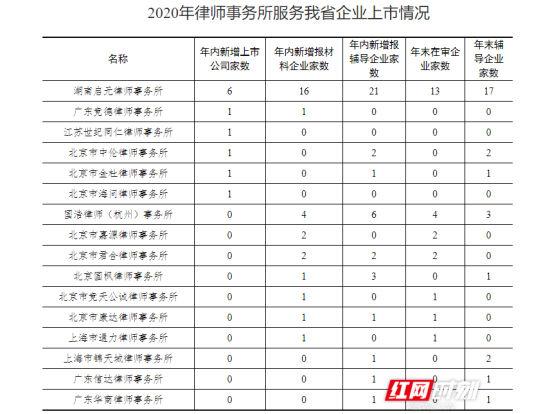 2020年律师事务所服务湖南省企业上市情况。数据来源:资本市场处