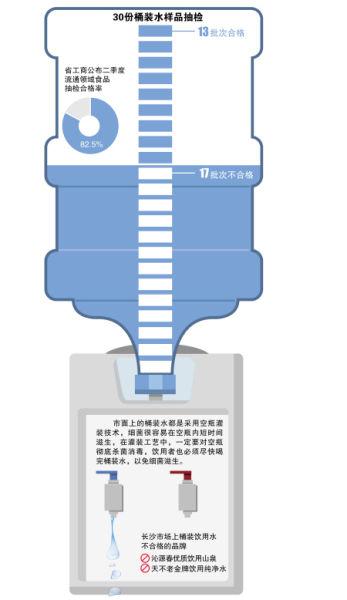 工商对益阳,常德,株洲,长沙4地23家经销单位销售的30批次桶装饮用水