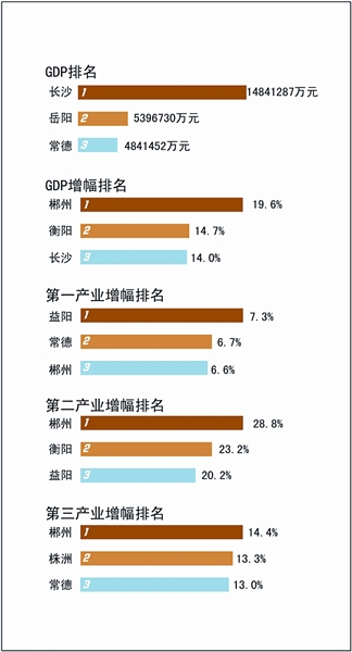 gdp增速_2019上半年湖南gdp
