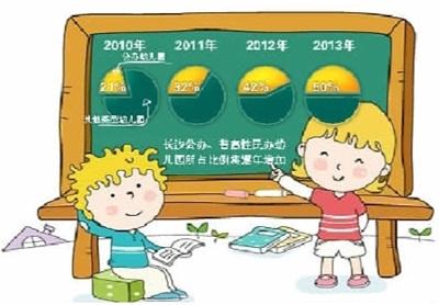 长沙市将大力发展普惠性民办幼儿园