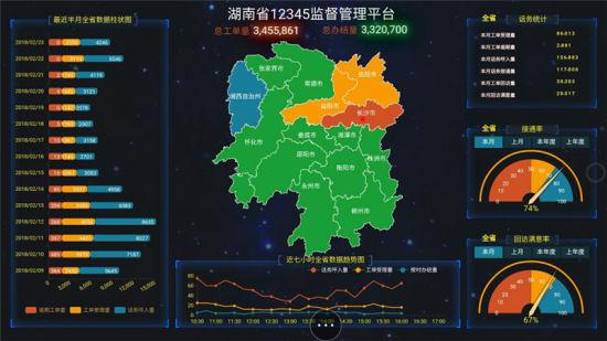 湖南省12345监督管理平台与市级平台实现全对接